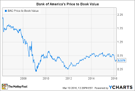 Bank Of America Stock Price Chart How Risky Is Bank Of America Stock The Motley Fool