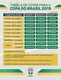 CRB chega à terceira fase da Copa do Brasil e acumula R$ 2,6 milhões de  cotas | crb