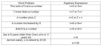 Punchline Algebra Book A Answer Key To Solving Two Step Equations Step Equations Worksheet Collection Of Grade Math Worksheets