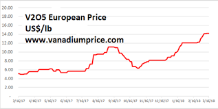 V2o5 Price Chart This Electric Metal Gem Is Up 55 In 2018 And Investors Have
