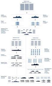 8411 Best Ship1 Images In 2019 Navy Ships Aircraft