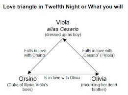 this triangle is a love triangle it is between viola duke and  twelfth night essay on love twelfth night by william shakespeare