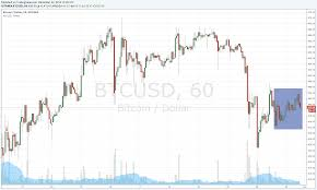 Best Crypto Trading Charts 9 Best Bitcoin Cryptocurrency Exchange Reviews 2019 Updated