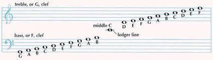 treblecleff treble clef music britannica com
