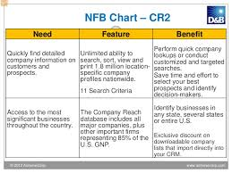 Product Feature Benefit Chart No Cost Product Training
