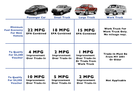 Car Trade Value Chart Cars Or Cash For Clunkers
