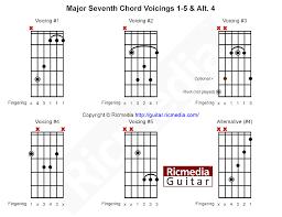 Major 7 Chords Guitar Chart Major Seventh Chord Ricmedia Guitar