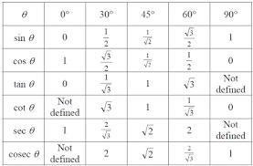 Inverse Trig Functions Chart 4 6 Inverse Trig Functions 123precalrobin