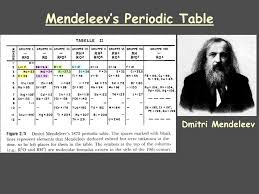 Periodic Classification Of Elements - Lessons - Tes Teach