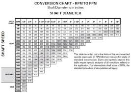 Rpm Conversion Chart Shaft Diameter And Shaft Speed Converted To Feet Per Minute