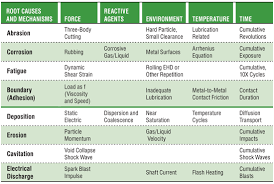 Identifying Root Causes Of Machinery Damage With Condition