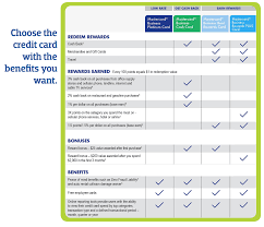 choose the credit card with the benefits you want