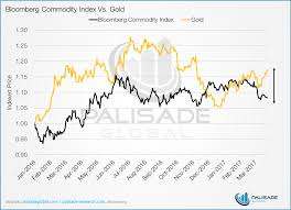 Six Charts Confirm That Gold Is On A Major Buy Signal