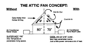 attic fan thermostat wiring diagram Whole House Fan Wiring Diagram house fan wiring diagram whole house fan wiring diagram 2 speed