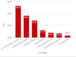Cat Food Ingredient Comparison Chart Making Cat Food Homemade And Raw Cat Food Diets Were All