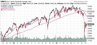 Current 200 Day Moving Average Chart Stock Market Dow Trend Forecast For September To December