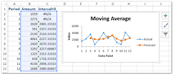 Excel Rolling Average Chart How To Calculate Moving Rolling Average In Excel
