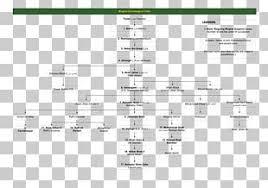 Mughal Emperor Mughal Empire Mughal Architecture Genealogy