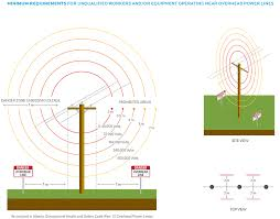 Alberta Distance Chart Limits Of Approach