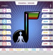 Sounds Of The Chakras Chart Chakra Sounds Vector Images 29