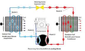 basic gas furnace wiring diagram on basic images free download Furnace Gas Valve Wiring Diagram how does a heat pump work diagram gas furnace schematic diagram basic ceiling fan wiring diagram wall heater gas valve wiring diagram