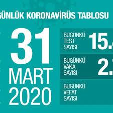 Sağlık bakanı fahrettin koca, 30 mayıs corona virüs tablosunda da ölüm sayısının 26 olduğunu söylemişti. Zonguldak Belediyesi