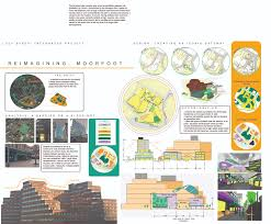 Urban Design Analysis Pdf Urban Design Analysis Urban Design Planning Sheffield