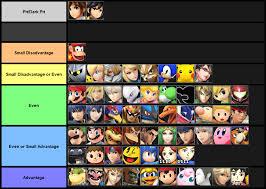 Smash Ultimate Matchup Chart 17 Punctual Ultimate Matchup Chart