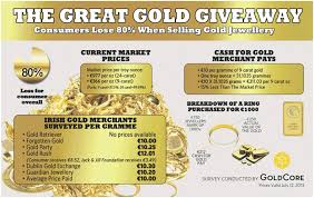 Cash For Gold Giveaway As Cash Strapped Europeans Sell