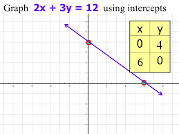 7 3 linear equations and their graphs objective to graph