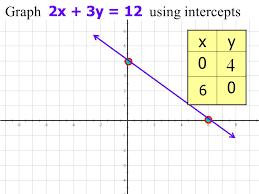 6 graph 4x 3y 12 using intercepts find x intercept 4x 3 0 12 find y intercept 4 0 3y 12 4x 12 x 3 3y 12 y 4