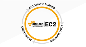 Amazon Elastic Compute Cloud Amazon Ec2 Secure And Resizable Compute Capacity In Cloud