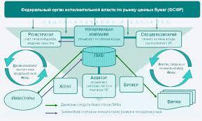 Инвестиционные паевые фонды фондов Софт для трейдинга Форекс  Инвестиционные паевые фонды фондов