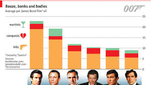 James Bond Comparison Chart Daily Chart James Bond Film Spectres Opening Weekend In