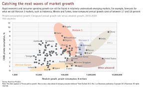a new path to growth how to stay a step ahead of changing  click to enlarge catching the next waves of market growth this opens a new