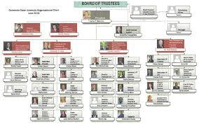 Bp Organizational Chart Welcome To Governors State University In Chicagos Southland