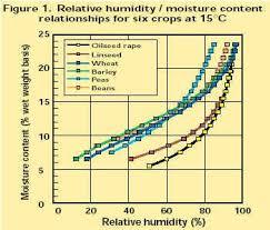 Grain Moisture Equilibrium Chart Bulk Storage Drying Of Grain And Oilseeds Hgca Topic Sheet