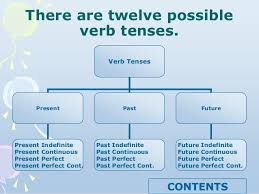 Flow Chart Based On Tenses English Tenses Chart With Examples In Punjabi
