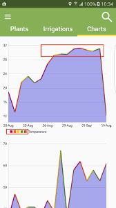 Smc English Chart Android Mpandroidchart Line Chart Problems Stack Overflow