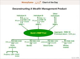 Money Pool Chart Chart Of The Day 2 1 Trillion Powder Keg Near The Heart Of