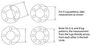 Lug Spacing Chart Picking Wheels And Tires That Fit Understanding Offset