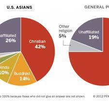 Taiwan Religion Pie Chart Teaching Asian American Religions And Religiosities