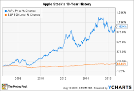 10 Year Stock Charts Apple Stock History In 2 Charts And 2 Tables The Motley Fool