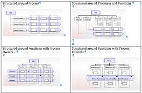 Booz Allen Hamilton Org Chart Process Governance Leadership Or Management Bpminstitute Org