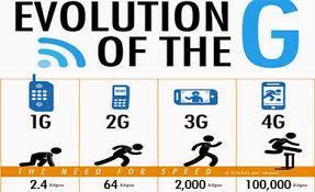 1g 2g 3g 4g 5g Comparison Chart 1g 2g 5g The Evolution Of The Gs Ms E 238 Blog