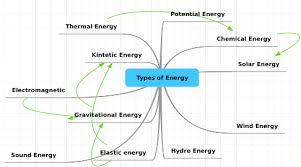 Types Of Energy Mindmeister Mind Map