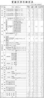 宮崎 大学 出願 状況