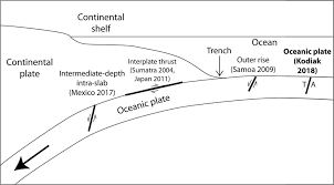 Learn vocabulary, terms and more with flashcards, games and other study only rub 220.84/month. Location Of Earthquake Near Subduction Zone And On Oceanic Plate