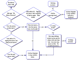 Computer Troubleshooting Chart Troubleshooting Hardware Problems Community College Of