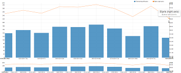 What Is A Bar Line Chart Javascript Nvd3 Line Plus Bar With Focus Chart Only